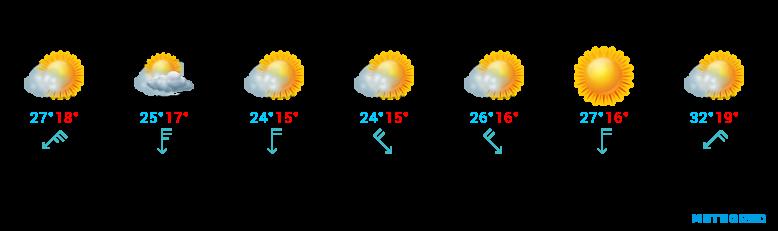 Wetter für Lanzarote