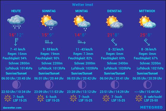 Imster Wettervorhersage 5.Tage
