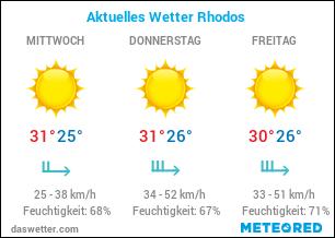Wetterprognose Rhodos