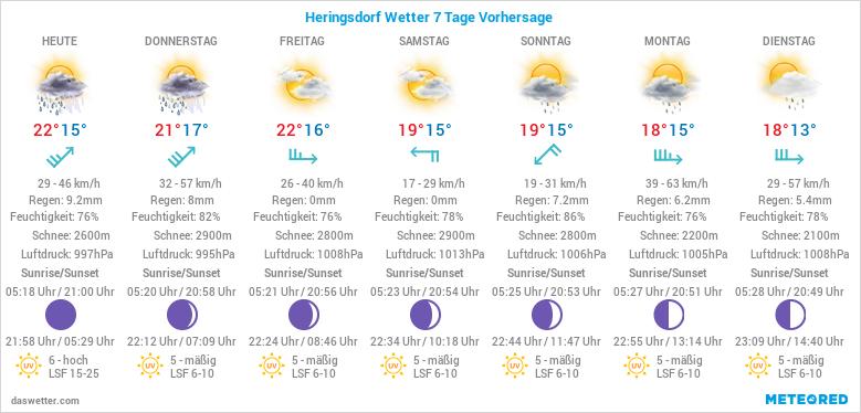 Wetter Heringsdorf 7 Tage