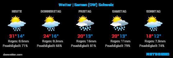 Wetter | Sarnen (OW) Schweiz