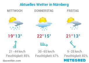 Wetter.Com Willich