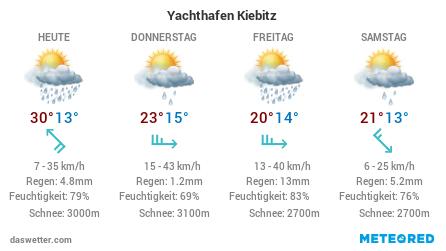 Die Wetteraussichten der nächsten Tage für den Yachthafen Kiebitz