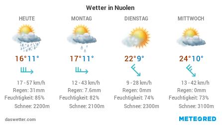 Das aktuelle Wetter in Nuolen