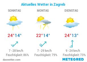Wie ist das Wetter in Zagreb?