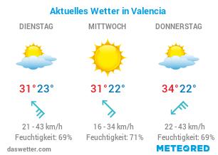 Wie ist das aktuelle Wetter in Valencia?