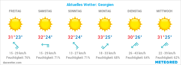 Georgien Wetter