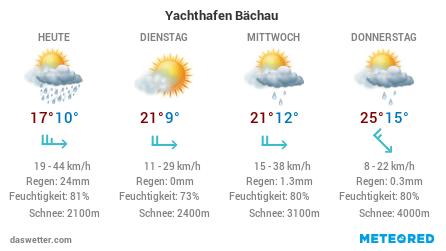 Die Wetteraussichten der nächsten Tage für den Yachthafen Bächau