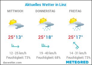 Wie ist das aktuelle Wetter in Linz?
