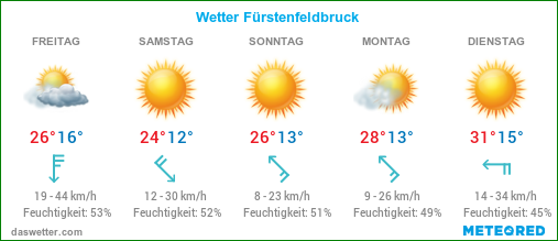 Wetter Online Ffb