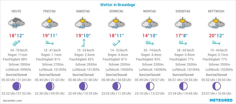 Wetter.Com Braunlage