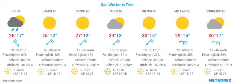 Wetter Morgen In Trier