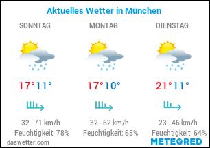 München Wetter