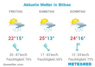 Aktuelles Wetter in Bilbao