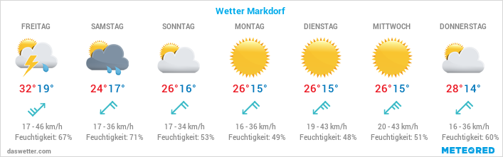 Wetter in Markdorf