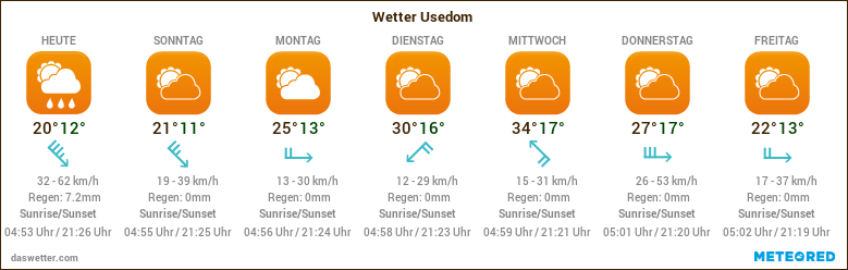 Wetter Usedom 14 Tage Trend