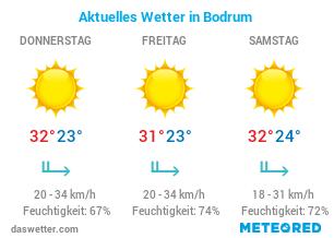 Wetter in Bodrum