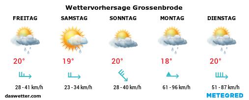 Wettervorhersage Grossenbrode