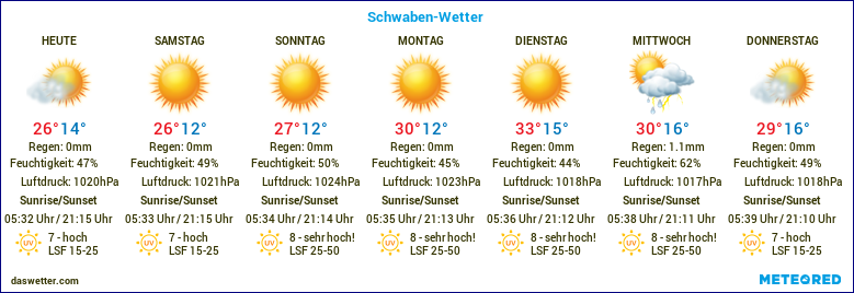 Schwaben-Wetter