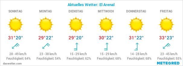 El Arenal Wetter