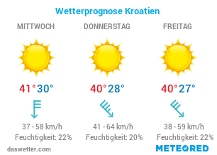 Aktuelles Wetter Kroatien
