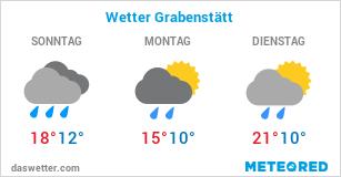 Wetter Grabenstätt