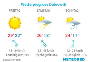 Aktuelles Wetter Dubrovnik