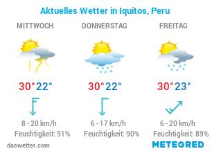 Iquitos Wetter