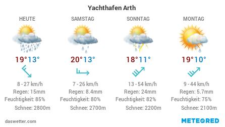 Die Wetteraussichten der nächsten Tage für den Yachthafen Arth
