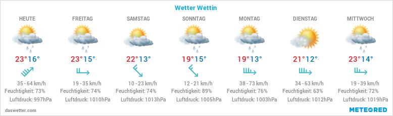 Wetter Wettin