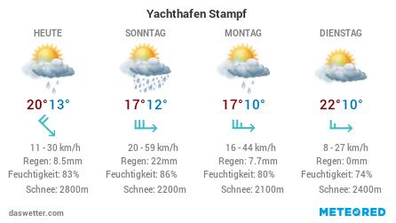 Die Wetteraussichten der nächsten Tage für den Yachthafen Stampf