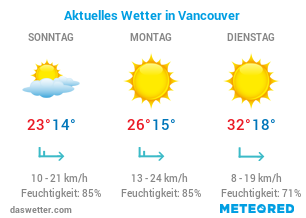 Vancouver Reisewetter