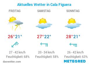Wie ist das aktuelle Wetter in Cala Figuera?