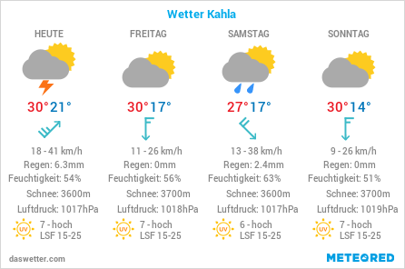 das Wetter von Kahla