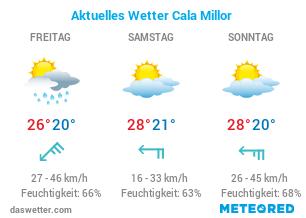 Aktuelles Wetter Cala Millor