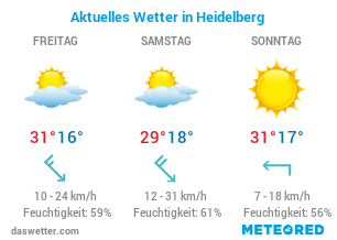 Wetter in Heidelberg
