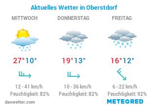 Wetter in Oberstdorf