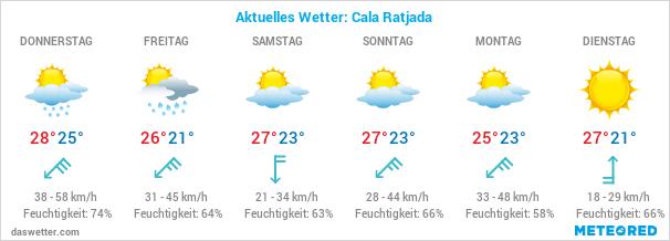 Cala Ratjada Wetter