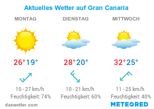 Wetter auf Gran Canaria