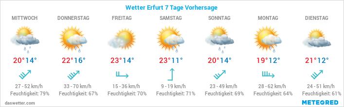 Erfurt Wetter Online