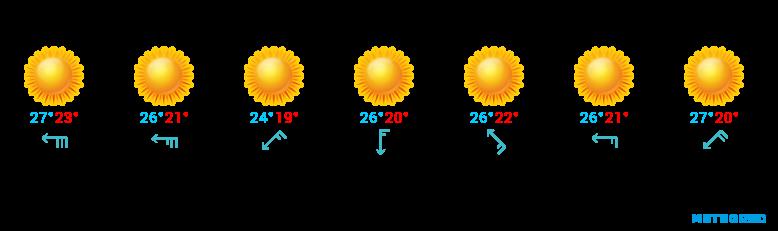 Wetter für Teneriffa