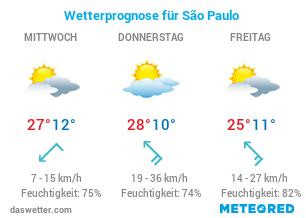 Aktuelles Wetter Sao Paolo