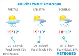 Aktuelles Wetter Amsterdam