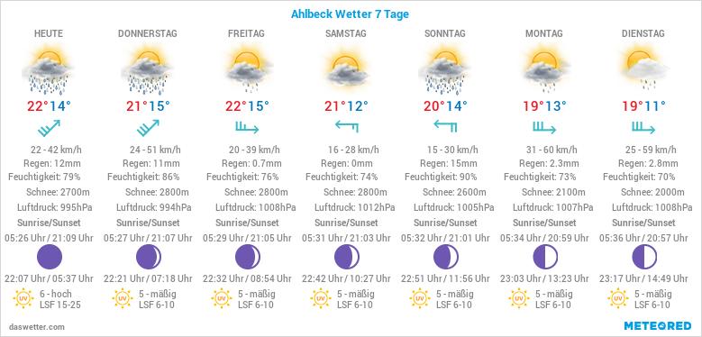 7 Tage Ostseewetter