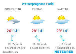 Wetter in Paris