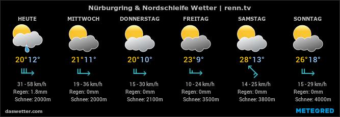 renn.tv Blog - Ringwetter, Webcams und Wettervorhersage.