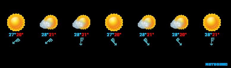 Wetter für Fuerteventura