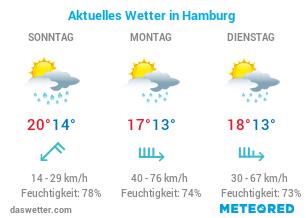 Wie ist das aktuelle Wetter in Hamburg?