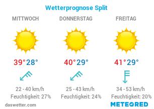 Aktuelles Wetter Split