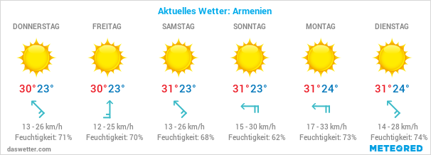 Armenien Wetter
